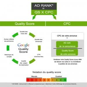 Améliorer le Quality Score Adwords