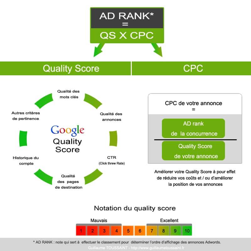 Quality Score Adwords Apprendre 224 Le Maitrisier Avec