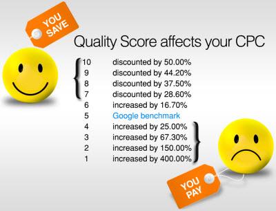 Quality Score Adwords