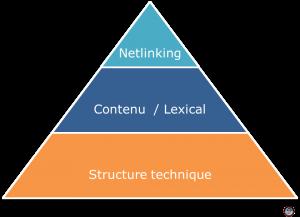 Pyramide du Consultant SEO