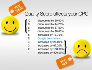 impact quality score sur cpc adwords
