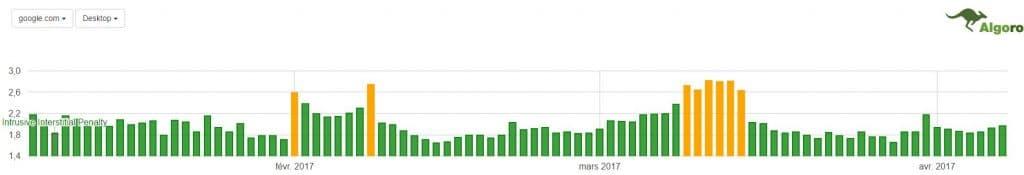 mise à jour Google Fred - impact dans les SERP