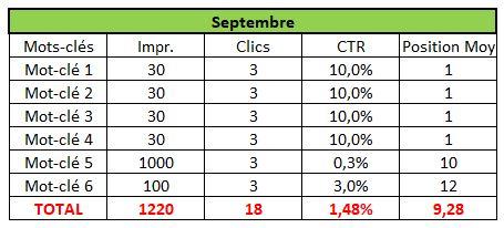 Mauvaise interprétation du CTR Moyen en SEO - Cas 2