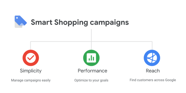 Smart Shopping Google